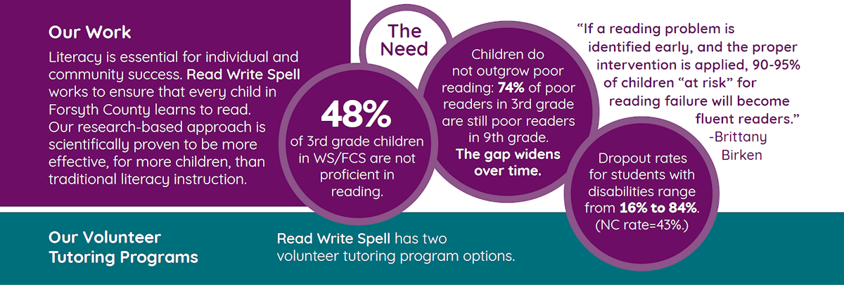 Our Work Literacy is essential for individual and community success. Read Write Spell works to ensure that every child in Forsyth County learns to read. Our research-based approach is scientifically proven to be more effective, for more children, than traditional literacy instruction.